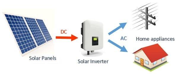 Solar+Grid+connect+inverter+Inverter+layout+diagram